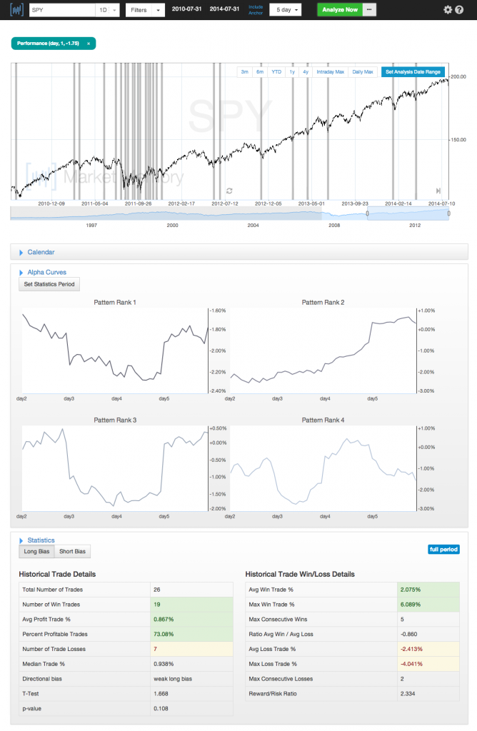Market-Memory-post-near-2-percent-down-days-July-31-2014