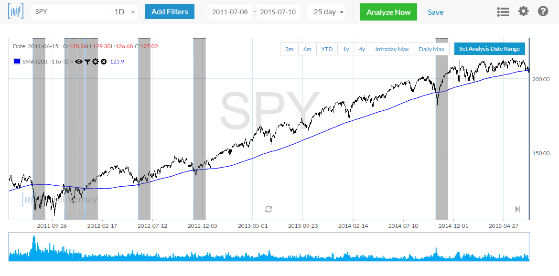 spy-200-day-ma
