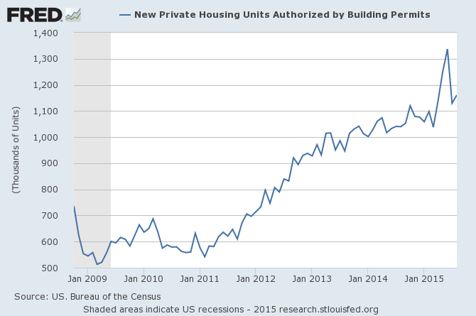 building-permits-september-2015