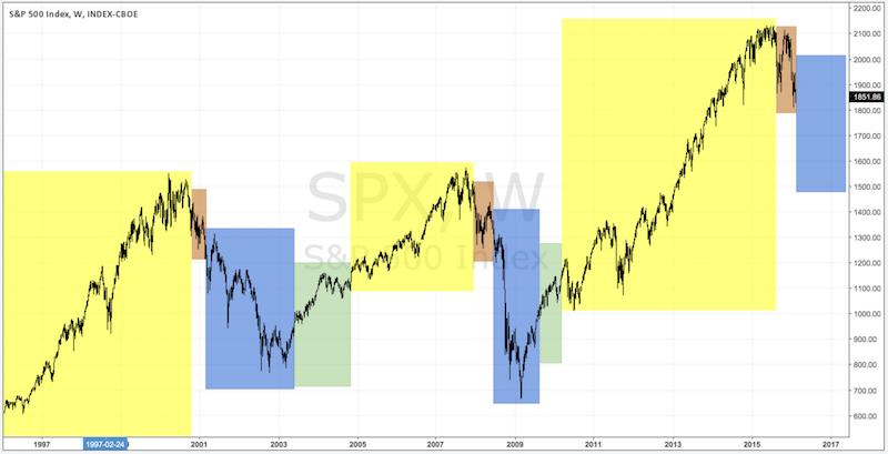 seasons-of-the-market